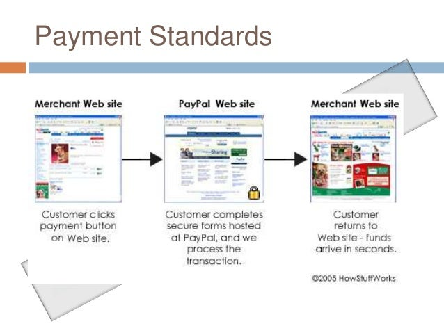 Paypal com ppt