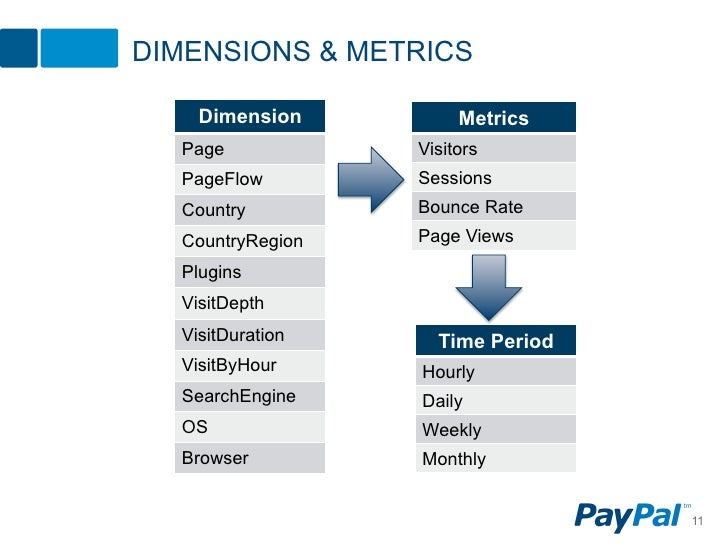 DIMENSIONS & METRICS    Dimension          Metrics  Page            Visitors  PageFlow        Sessions  Country         Bo...