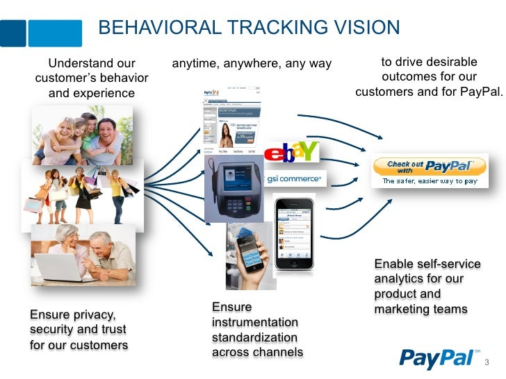 BEHAVIORAL TRACKING VISION  Understand our      anytime, anywhere, any way       to drive desirablecustomer's behavior    ...