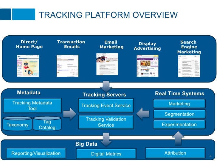 TRACKING PLATFORM OVERVIEW    Direct/            Transaction          Email            Display             Search   Home P...
