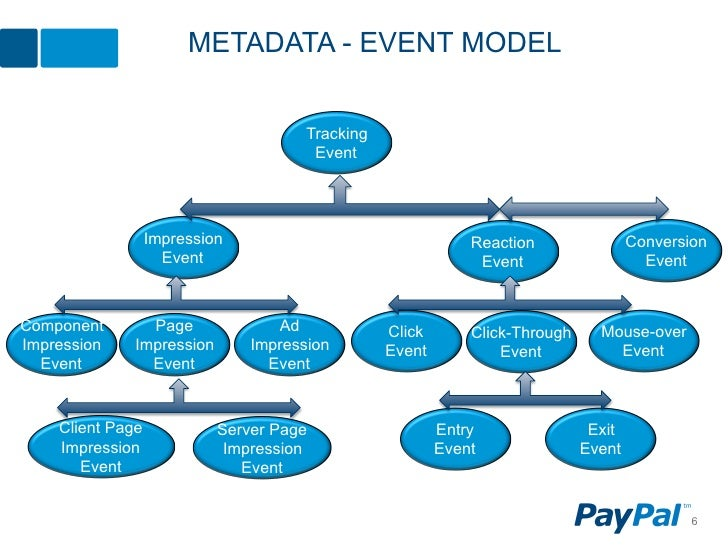 METADATA - EVENT MODEL                                      Tracking                                       Event          ...
