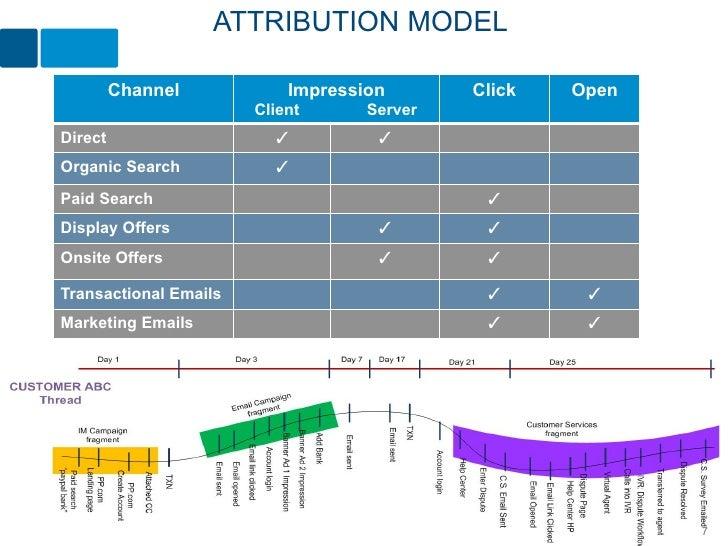 ATTRIBUTION MODEL         Channel           Impression       Click   Open                       Client      ServerDirect  ...