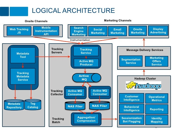 LOGICAL ARCHITECTURE             Onsite Channels                                          Marketing Channels              ...