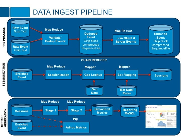 DATA INGEST PIPELINE                   Raw Event  PRE-PROCESS                                    Map Reduce               ...