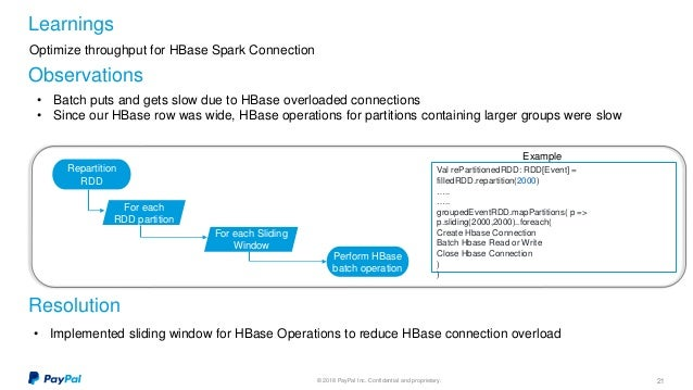 Hive To Hbase Using Spark