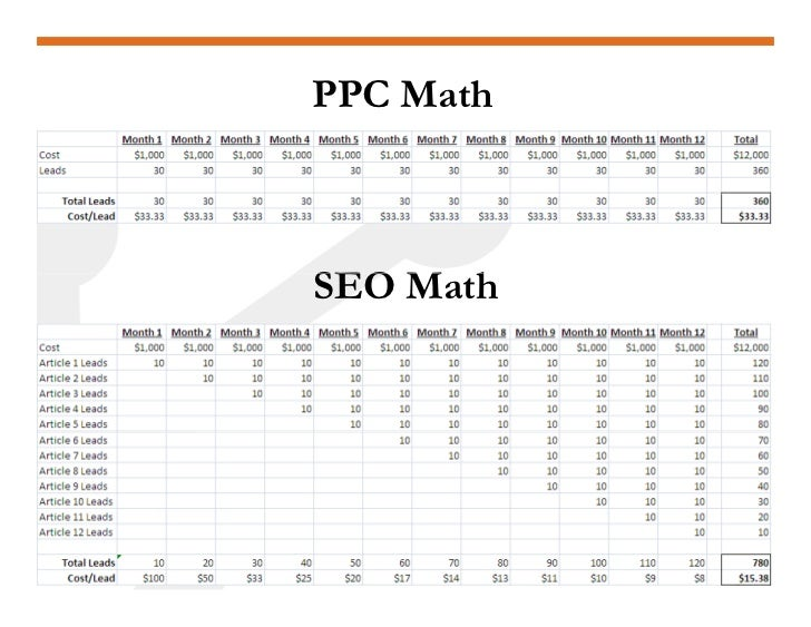 PPC Math    SEO M h     Math
