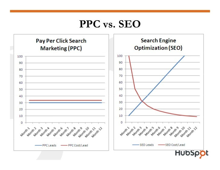 How to Get the Most Out of Pay Per Click Slide 11