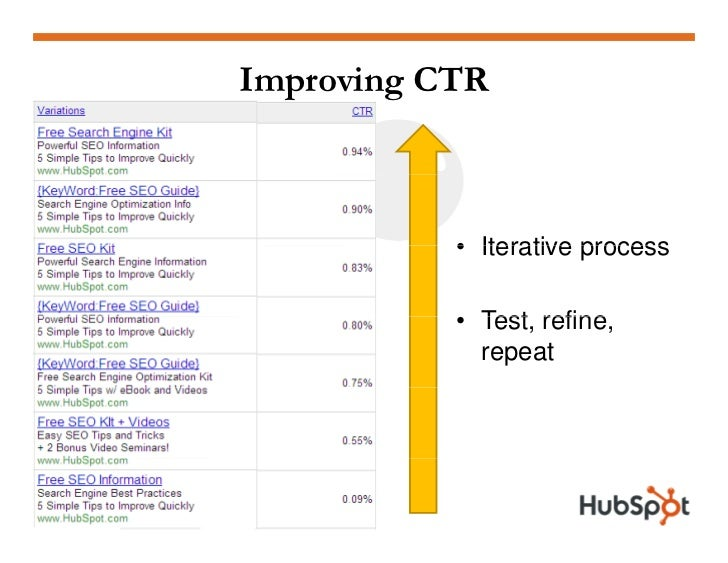 Improving CTR               • Iterative process             • Test refine              Test, refine,              repeat