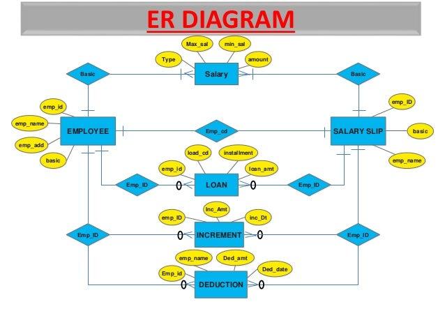 Employee Payroll: Erd For Employee Payroll Management System