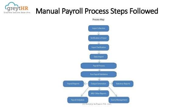 Easy Payroll Process with greytHR