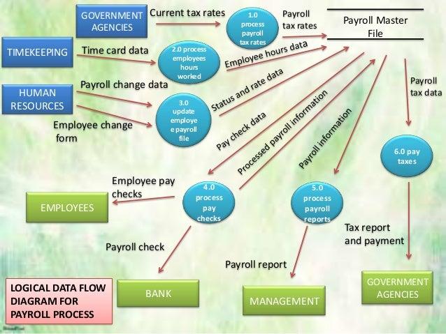 Payroll process flowchart