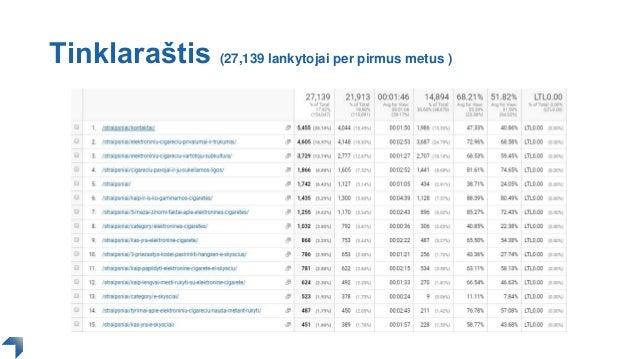 Tinklaraštis (27,139 lankytojai per pirmus metus )