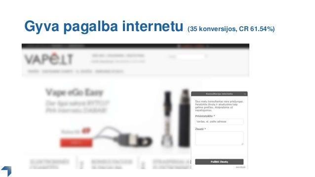 Gyva pagalba internetu (35 konversijos, CR 61.54%)