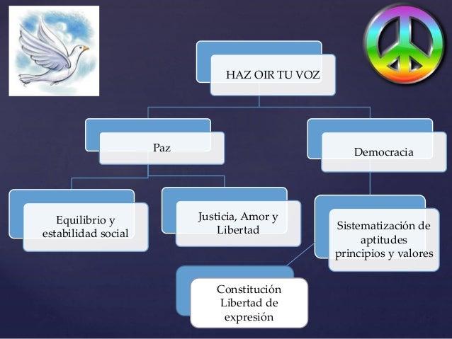 Paz y democracia mapa mental