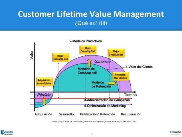 customer lifetime value model pdf