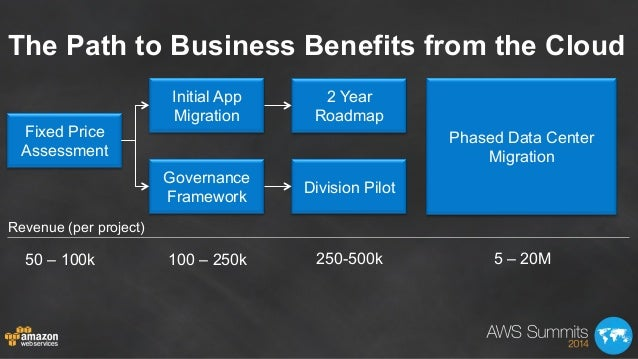 The Path to Business Benefits from the Cloud Fixed Price Assessment 50 – 100k Revenue (per project) 100 – 250k Initial App...