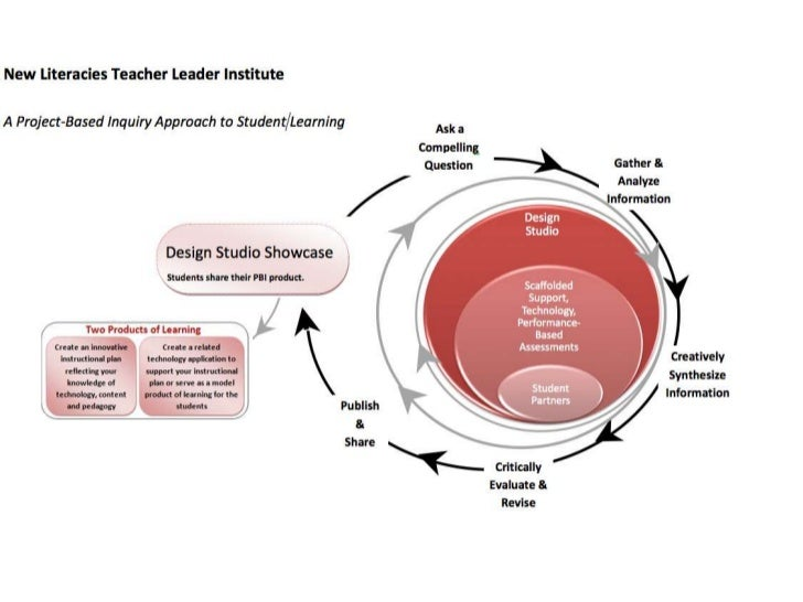 Project-based inquiry