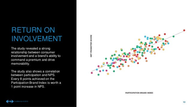 Participation Brand Index Study