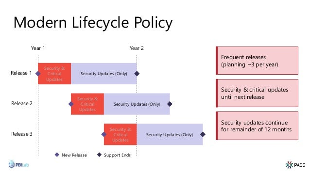 Modern Lifecycle Policy Support EndsNew Release Year 1 Year 2 Security & Critical Updates Security Updates (Only) Security...