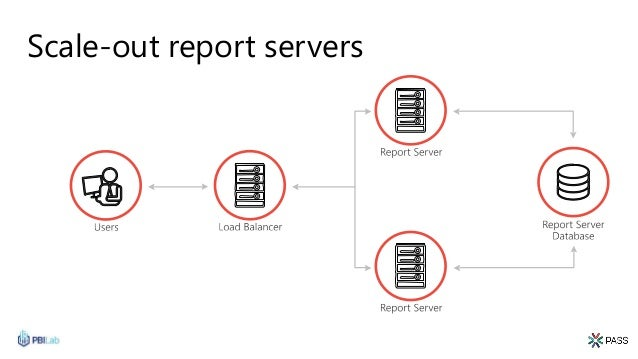 Scale-out report servers
