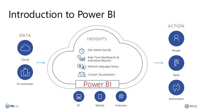Introduction to Power BI Power BI INSIGHTS Get started quickly Natural Language Query Real-Time Dashboards & Interactive R...