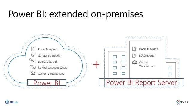 Power BI: extended on-premises Custom Visualizations Live Dashboards Natural Language Query Get started quickly Power BI r...