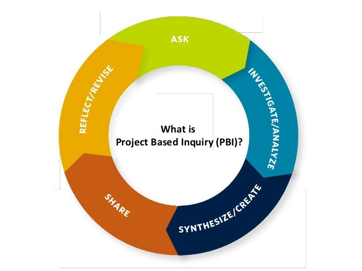 What isProject Based Inquiry (PBI)?