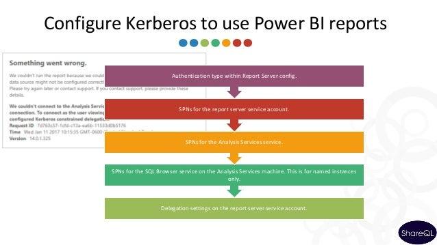 Power BI Report Server & Office Online Server