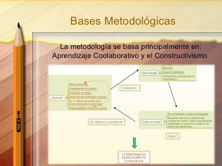Bases Metodológicas La metodología se basa principalmente en: Aprendizaje Coolaborativo y el Constructivismo