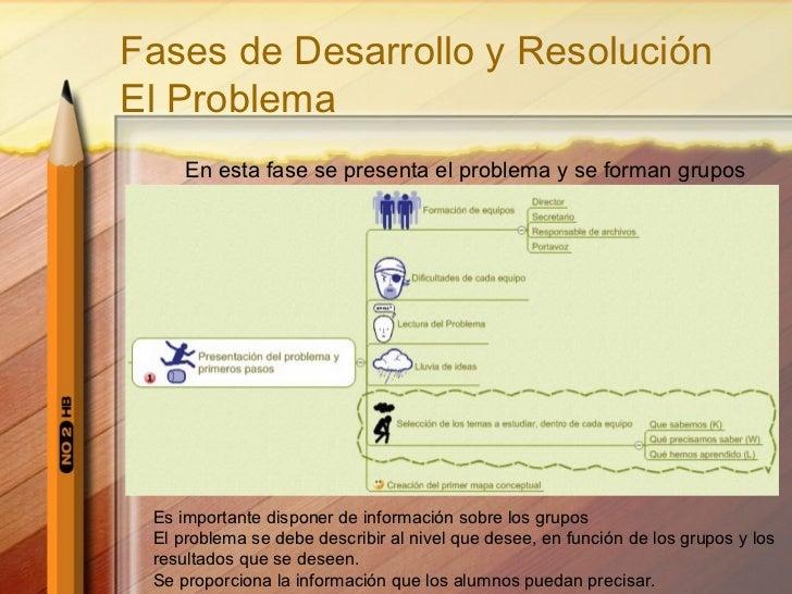 Fases de Desarrollo y Resolución El Problema En esta fase se presenta el problema y se forman grupos Es importante dispone...