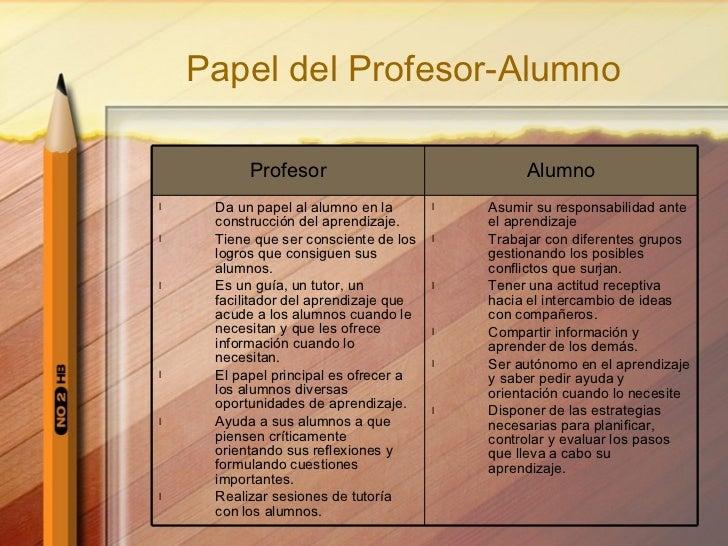 Papel del Profesor-Alumno <ul><li>Asumir su responsabilidad ante el aprendizaje </li></ul><ul><li>Trabajar con diferentes ...