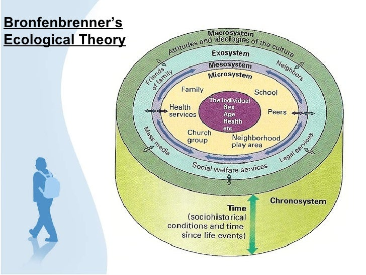 Bronfenbrenner ecological theory of development essays on the great
