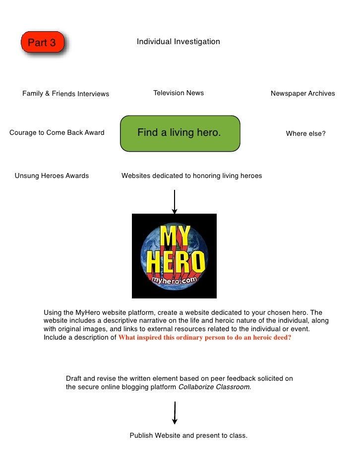 Heroism Visual Flow Chart