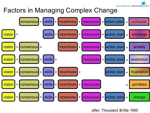 factors managing complex change