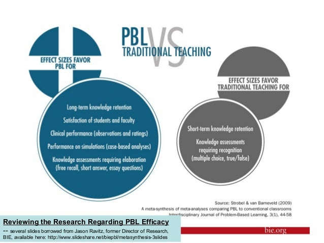 Reviewing the Research Regarding PBL Efficacy-- several slides borrowed from Jason Ravitz, former Director of Research,BIE...