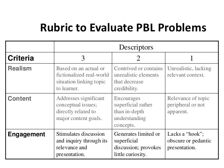 critical thinking rubric for pbl Determining what content knowledge and general capabilities you want to assess in the project-based learning (pbl), such as collaboration, problem solving, and critical thinking, is vital in order to identify learning activities that meet the needs of students at different points of the project and at the end of the project.
