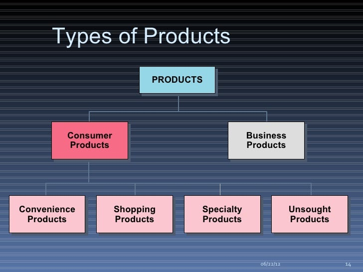 product and brand management Submit to the journal submissions to journal of product & brand management are made using scholarone manuscripts, the online submission and peer review system.
