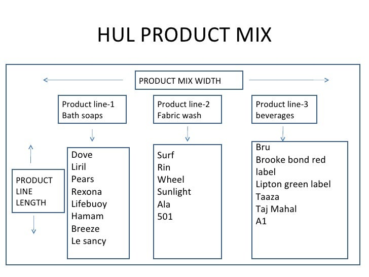 product mix of hul Hul is also the market leader in tea, processed coffee, branded wheat flour, tomato products, and ice cream, soups, jams and squashes any company's product mix has four dimensions: we see the product mix width, length, depth and consistency.