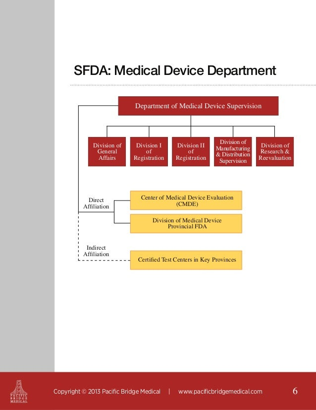 SFDA: Medical Device Department Department of Medical Device Supervision  Division of General Affairs  Direct Affiliation ...
