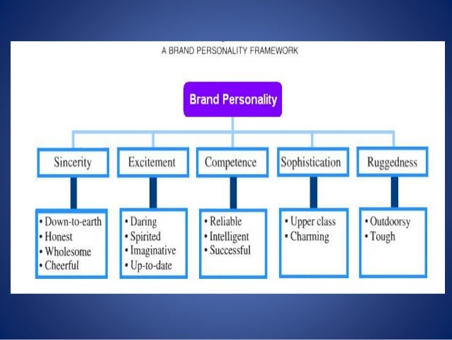google brand personality Name sincerity excitement competence sophistication ruggedness dimension table 2 five dimensions of brand personality traits with highest item-to-total correlations.