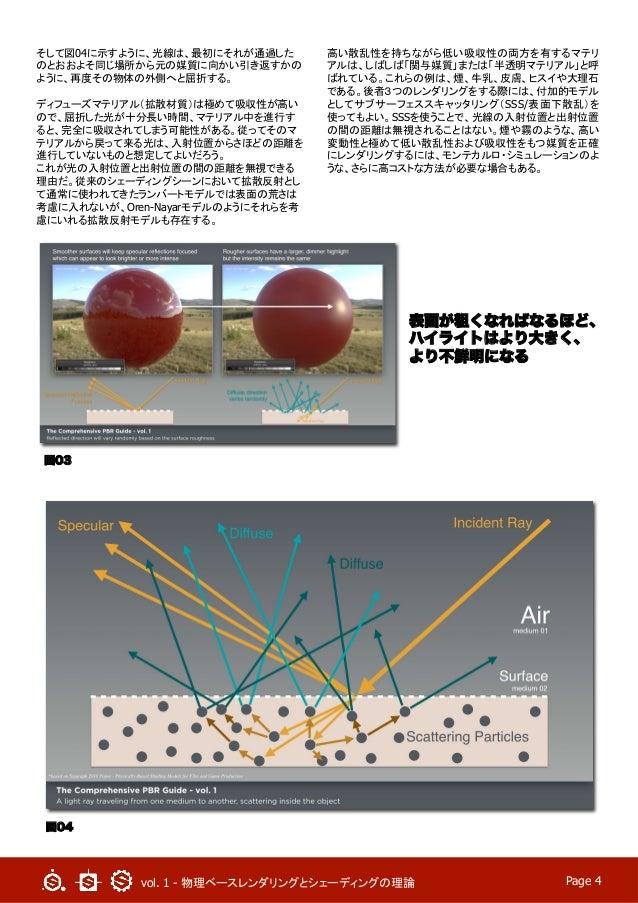vol. 1 - 物理ベースレンダリングとシェーディングの理論  Page 4 そして図04に示すように、光線は、最初にそれが通過した のとおおよそ同じ場所から元の媒質に向かい引き返すかの ように、再度その物体の外側へと屈折する。 ディフュー...
