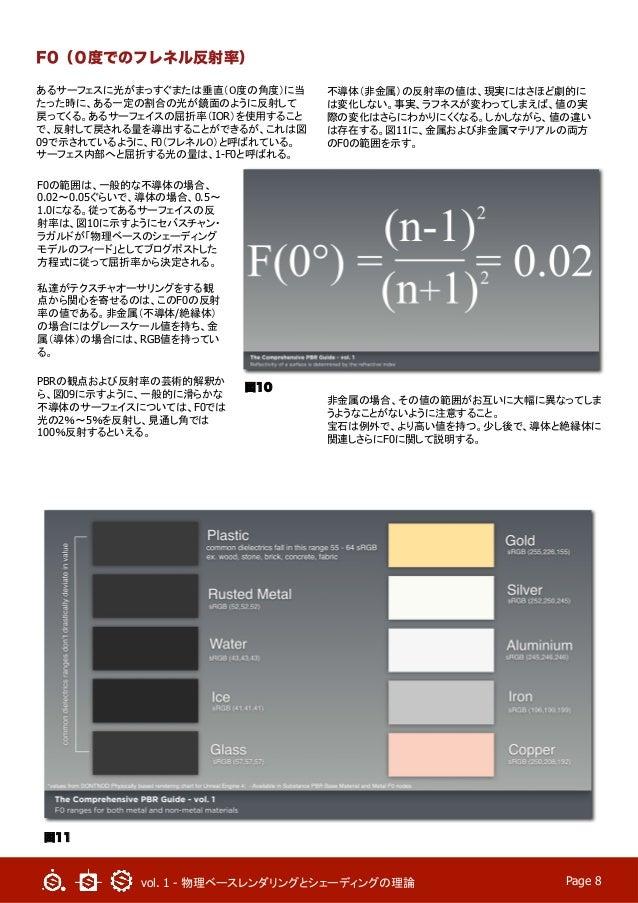 vol. 1 - 物理ベースレンダリングとシェーディングの理論  Page 8 F0(0度でのフレネル反射率) あるサーフェスに光がまっすぐまたは垂直(0度の角度)に当 たった時に、ある一定の割合の光が鏡面のように反射して 戻ってくる。あるサ...