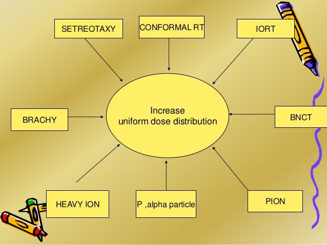 Increase uniform dose distribution P ,alpha particle HEAVY ION BNCT PION IORT CONFORMAL RT BRACHY SETREOTAXY