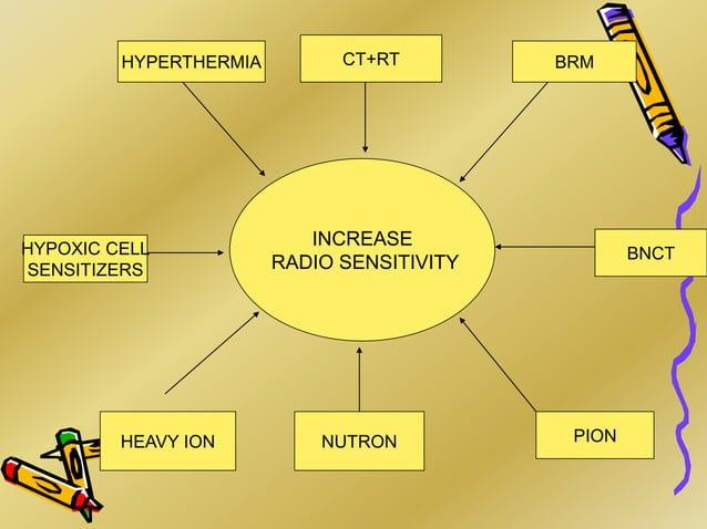 INCREASE RADIO SENSITIVITY NUTRON HEAVY ION BNCT PION BRM CT+RT HYPOXIC CELL SENSITIZERS HYPERTHERMIA