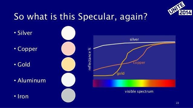 So what is this Specular, again? • Silver ! • Copper ! • Gold ! • Aluminum ! • Iron 22 gold copper silver reflectance% vis...