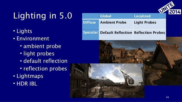 Lighting in 5.0 • Lights • Environment • ambient probe • light probes • default reflection • reflection probes • Lightmaps...