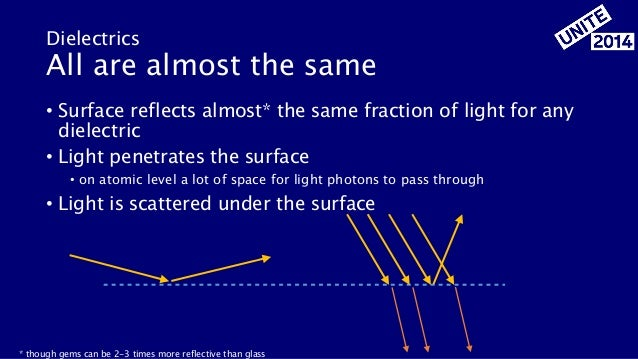 • Surface reflects almost* the same fraction of light for any dielectric • Light penetrates the surface • on atomic level ...