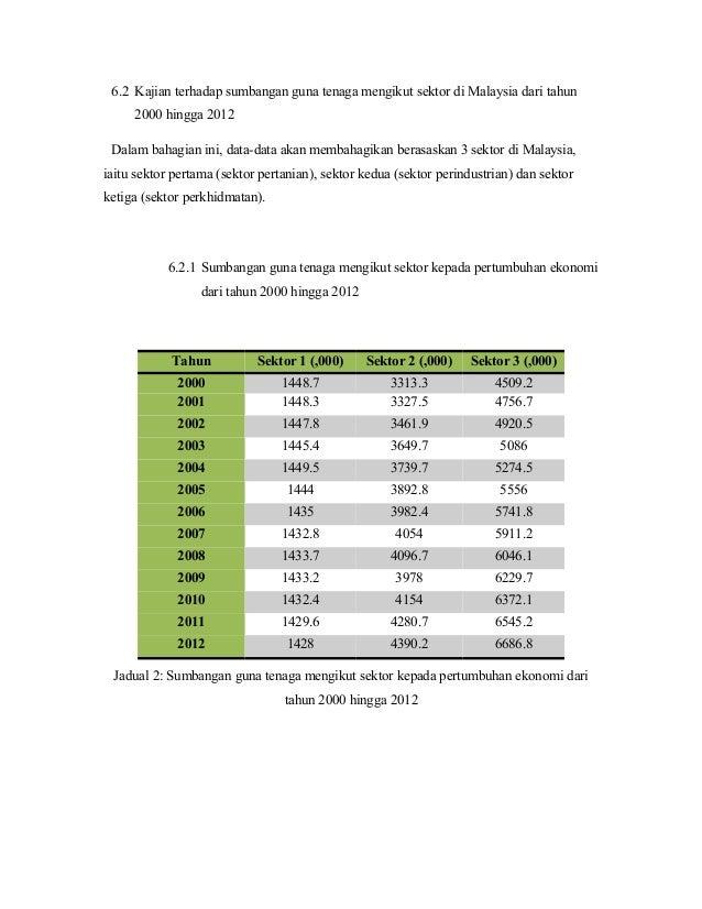 778 800 Penganggur Setakat April 2020
