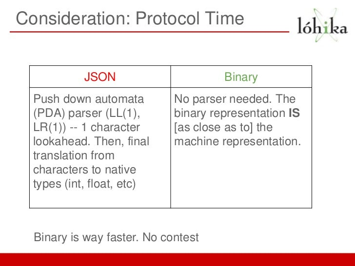Consideration: Protocol Time            JSON                      Binary  Push down automata         No parser needed. The...