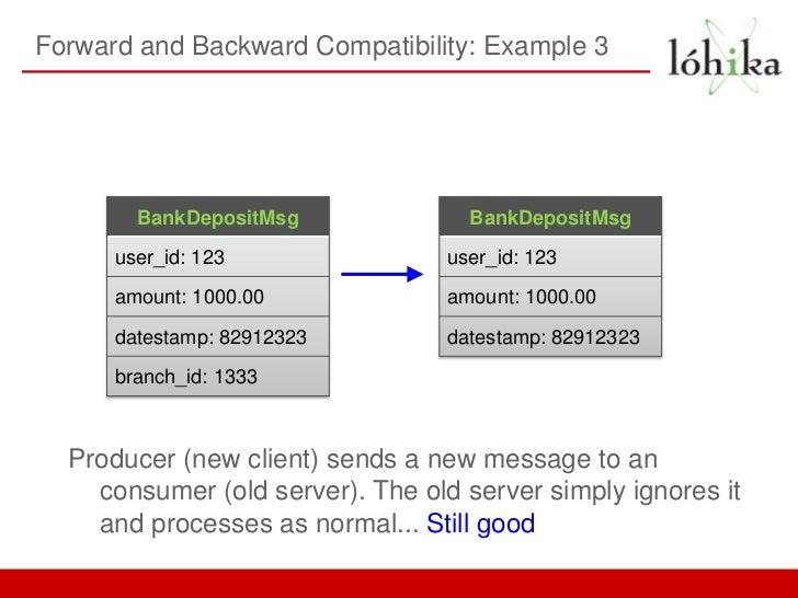 Forward and Backward Compatibility: Example 3        BankDepositMsg              BankDepositMsg      user_id: 123         ...